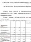 "Анализ деловой активности ОАО ""Максфарм"""