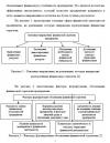 Финансы и корпоративная стратегия